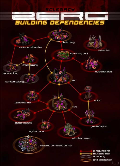 Zerg build order chart from StarCraft.